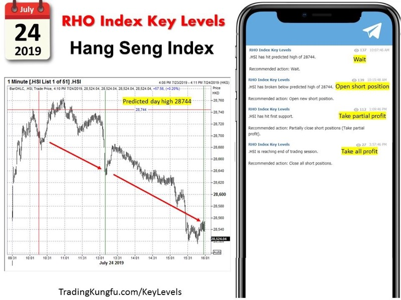 RHO Index Key Levels – Recent Performance