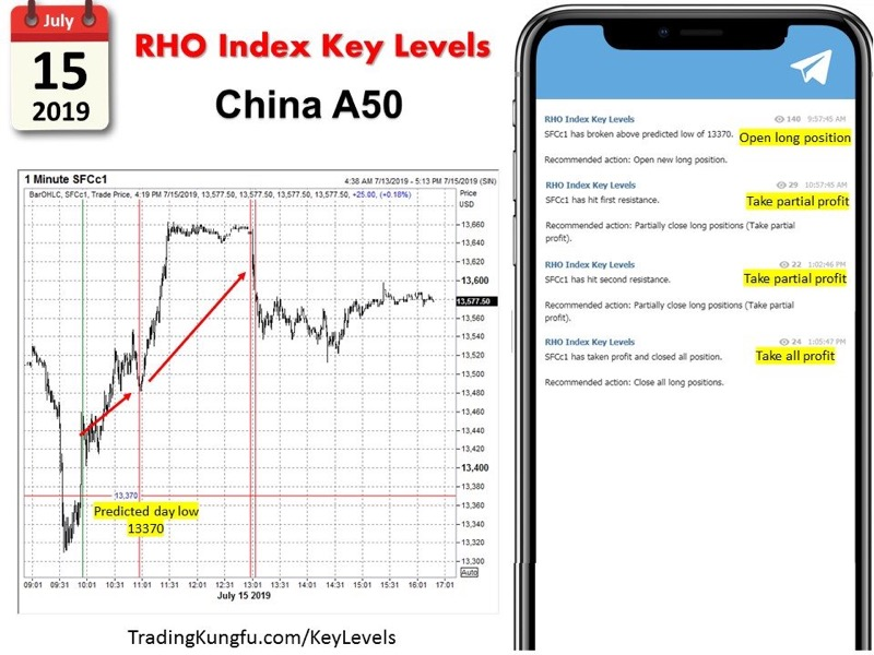 RHO Index Key Levels – Recent Performance